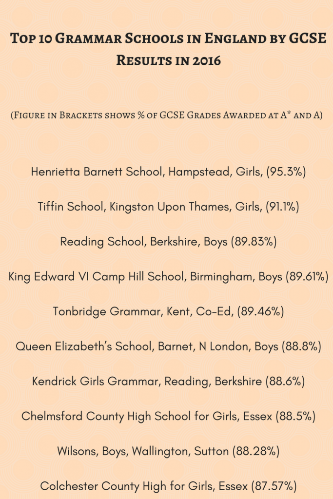 top ten grammar schools uk
